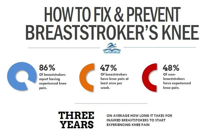 How to Fix and Prevent Breaststroker's Knee