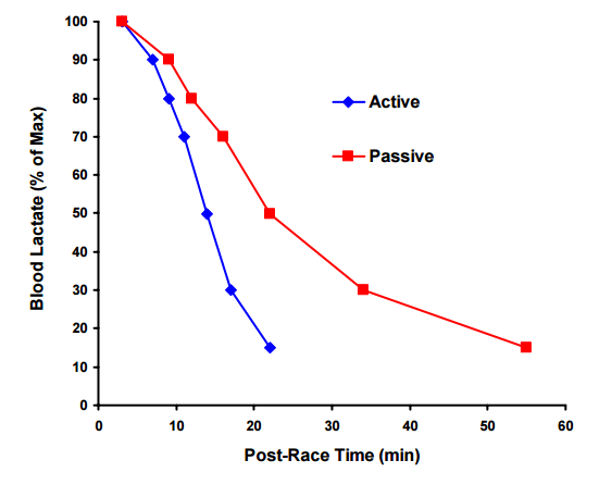 Active vs Passive Recovery
