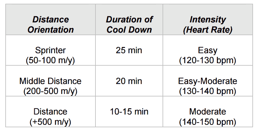 USA Swimming Warm Down Guidelines