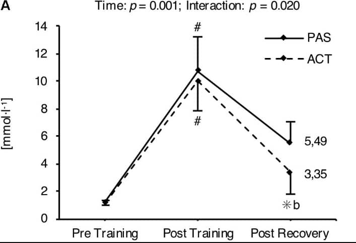 Repeated Passive vs Active Recovery