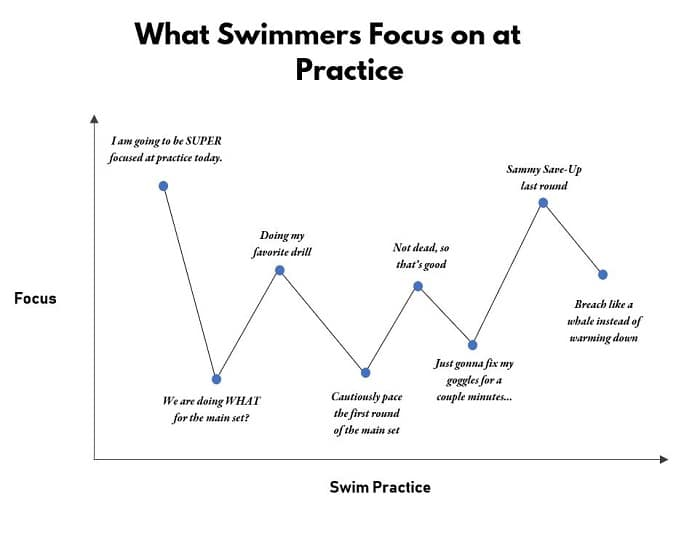 How to Focus More at Swim Practice