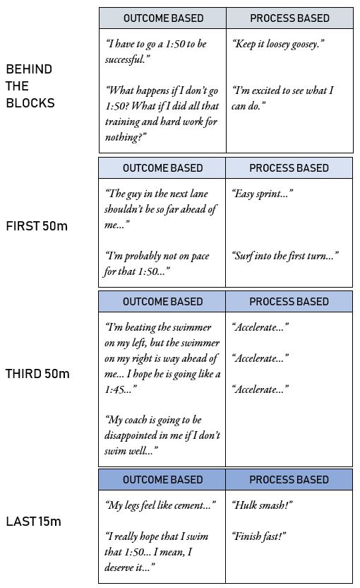 Process vs Outcome Mindset in Competition