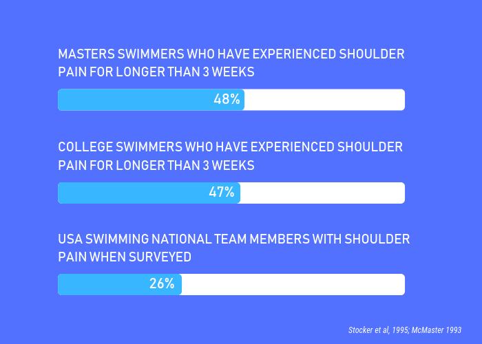 motivation when injured swimmer-min