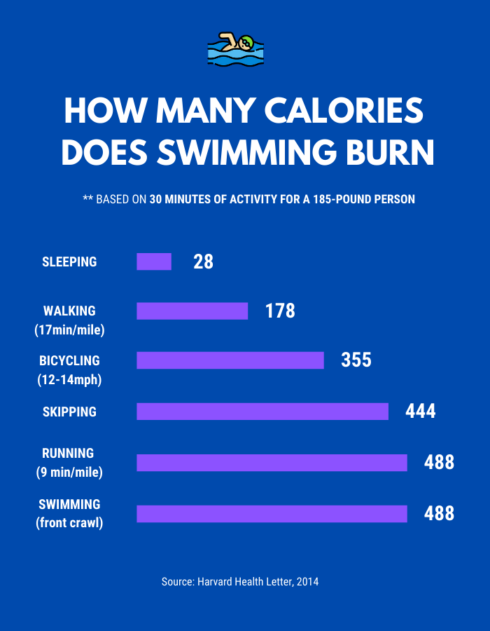 How Many Calories Does Swimming Burn